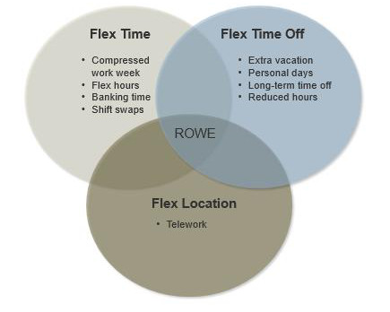 flextime work schedule Supervisors have found that staff members with flextime schedules are more inclined to practice self-management, work productively, and experience improved morale in order to achieve these results, special attention should be paid to the following:.